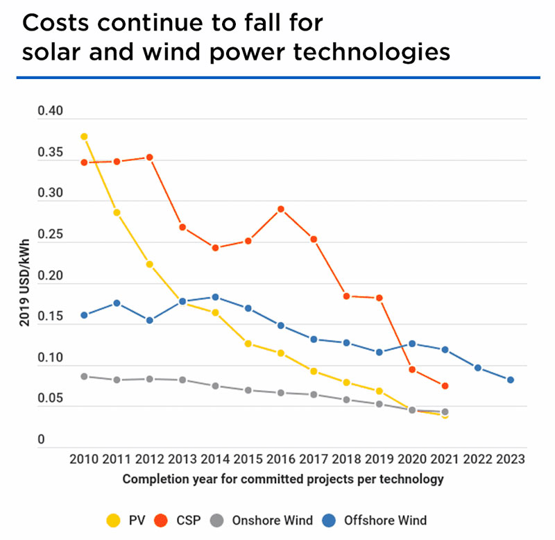 costs-continue-to-fall