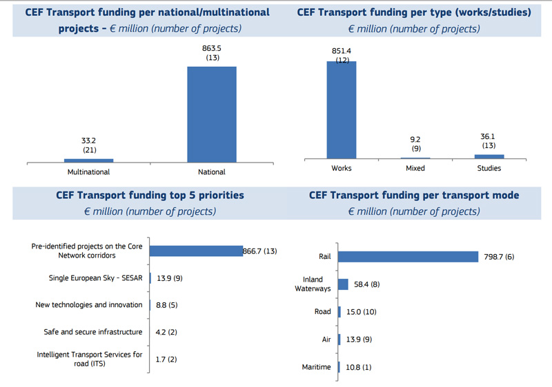 CEF-transport-funding