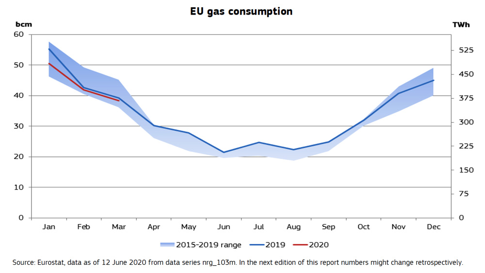 EU-gas-consumption
