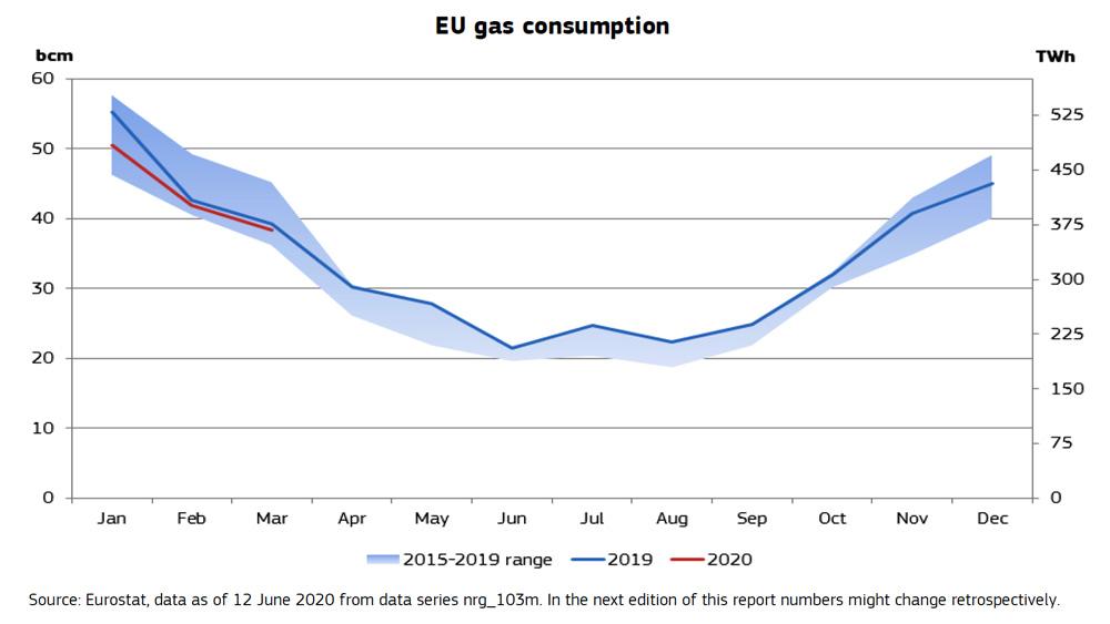 EU-gas-consumption
