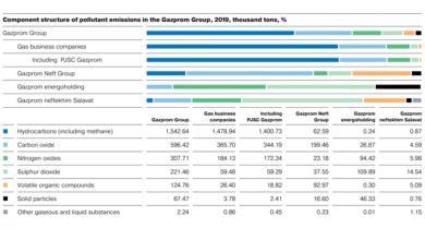 Gazprom-Emissions-Dropped-in-2019