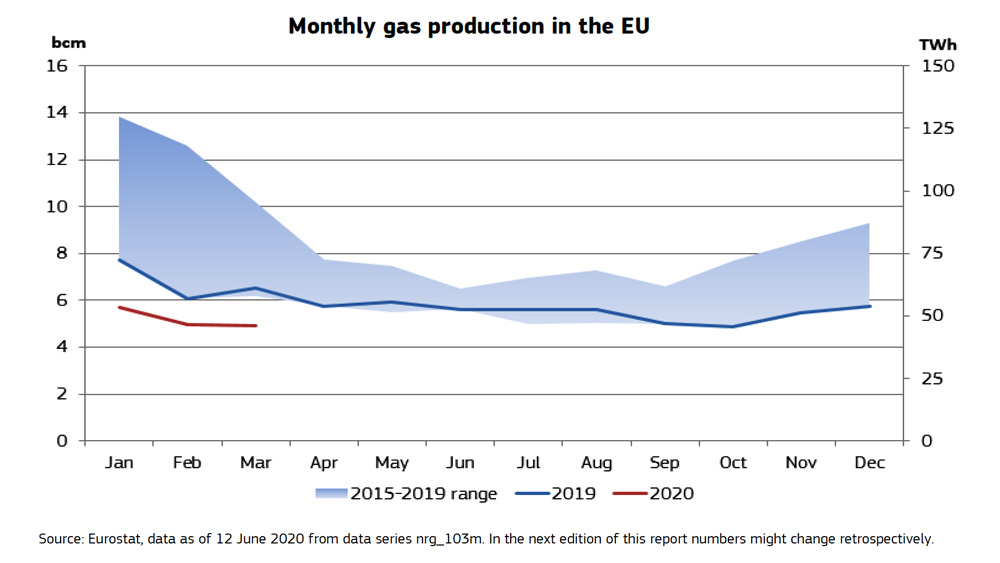 Monthly-gas-production