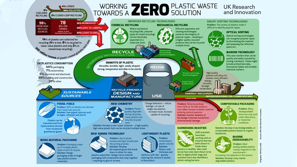 Reducing-Environmental-Impact-of-Plastics