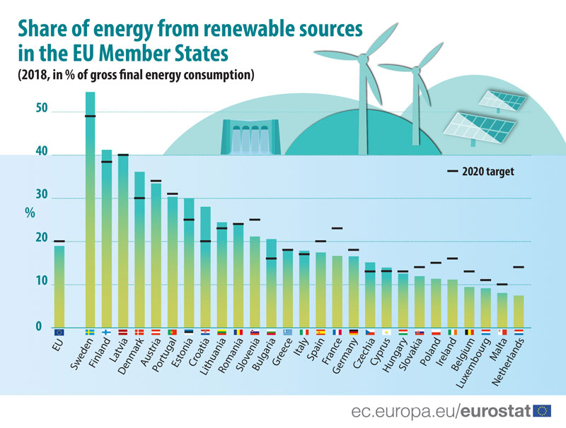 The-share-of-energy-from-renewable-sources