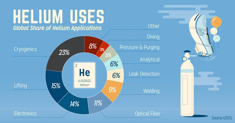 helium-shared