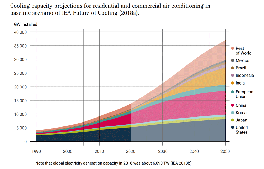 Cooling-Capacity-projections