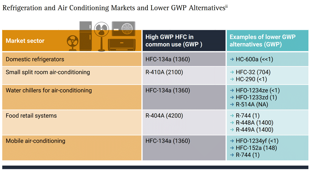 Refrigeration-and-Air-conditioning-markets