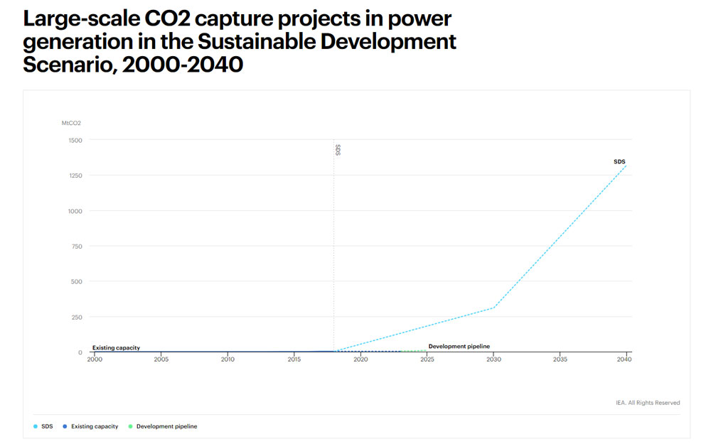 CO2-capture-projects