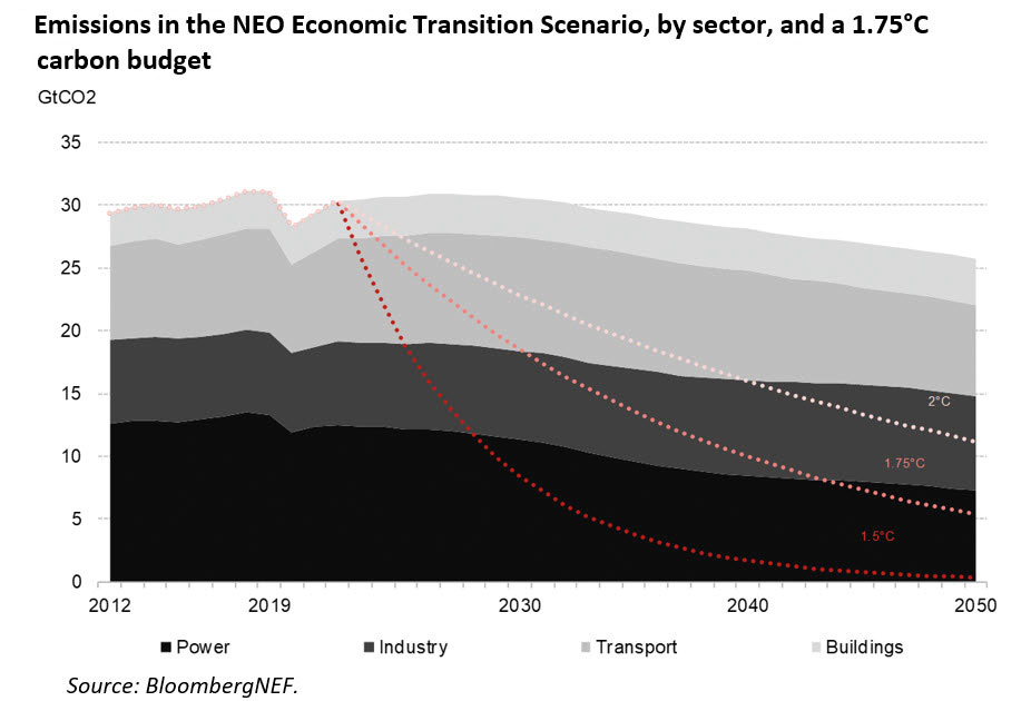 World Remaining Reliant on Gas and Petroleum Products by 2050