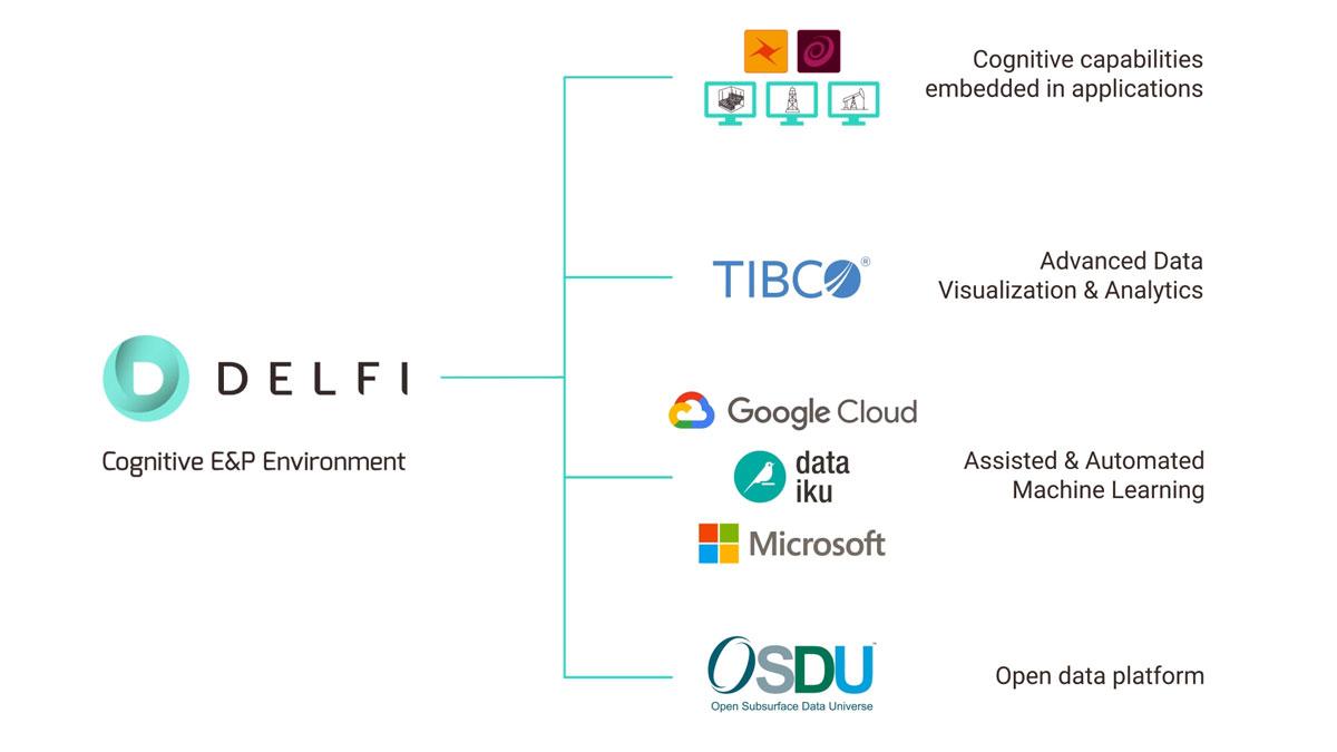 DELFI-Cognitive-EandP-Environment