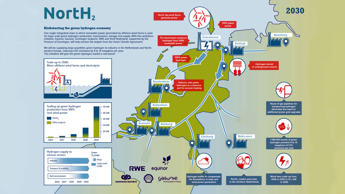 Europe-Largest-Green-Hydrogen-Project-NortH2
