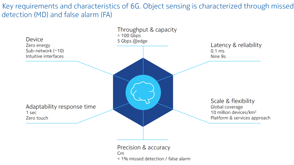 Key-requirements-and-characteristics-of-6G