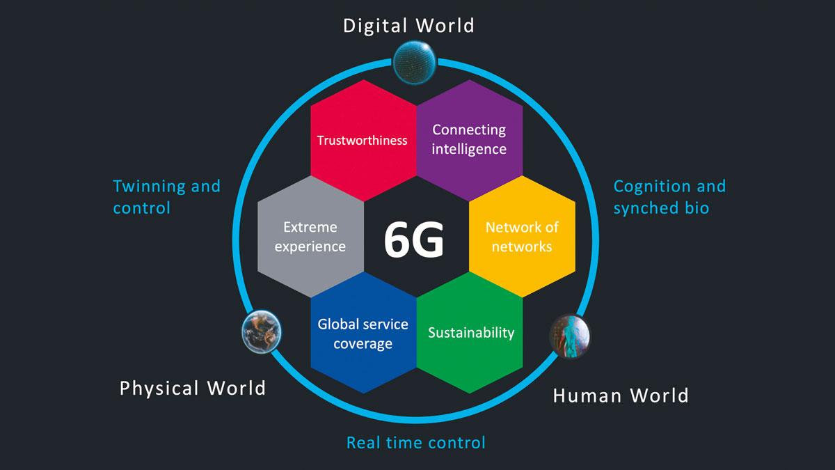 Nokia-to-Lead-the-EUs-6G-Project-Hexa-X