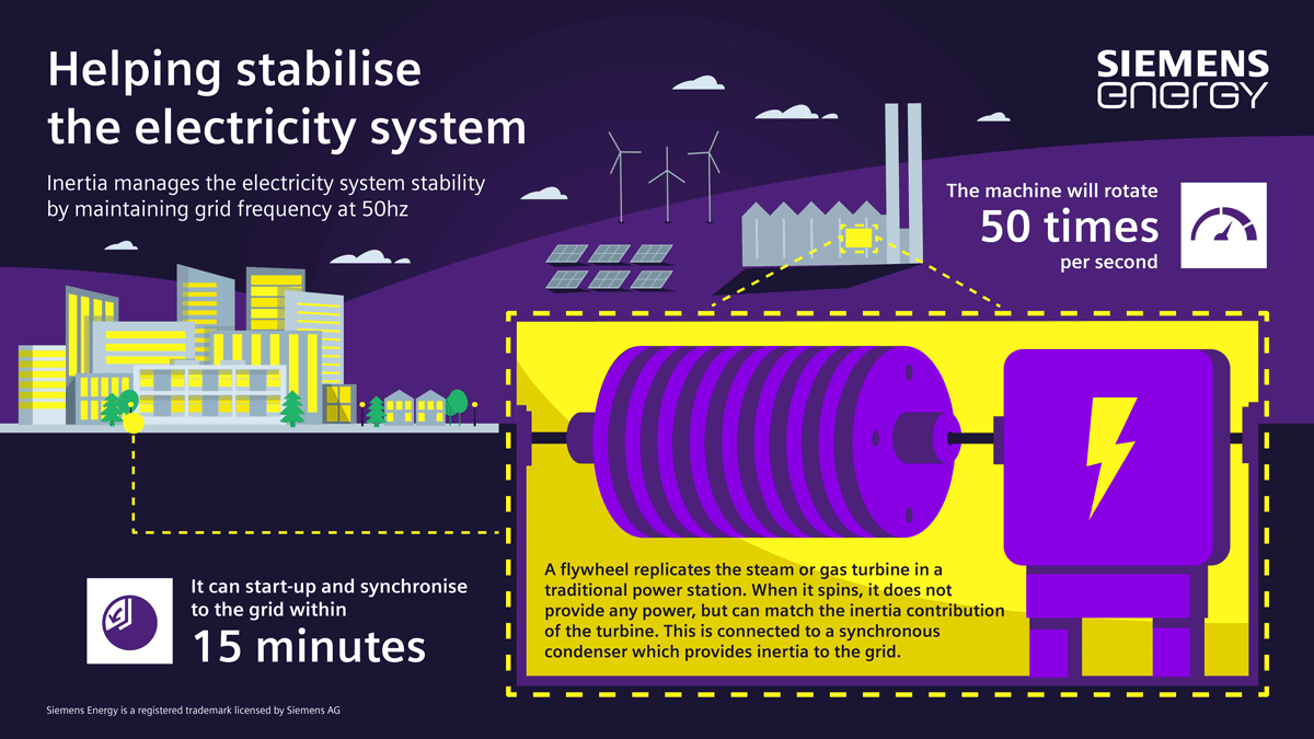 Siemens-Energy-to-Deliver-Grid-Stability-Technology-at-UK-Power-Station-Sites