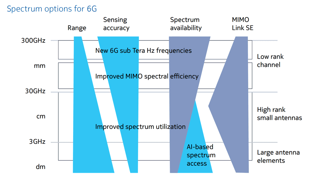 Spectrum-options-for-6G
