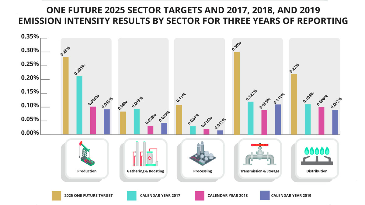 ONE-Future-Coalition-to-Reduce-Methane-Emissions-to-1-percent-or-Less-by-2025