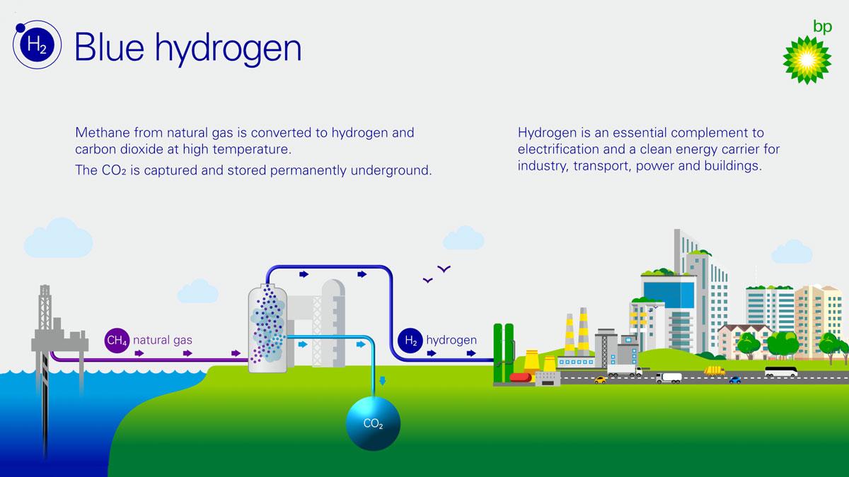 H2Teesside-UKs-Largest-Blue-Hydrogen-Project