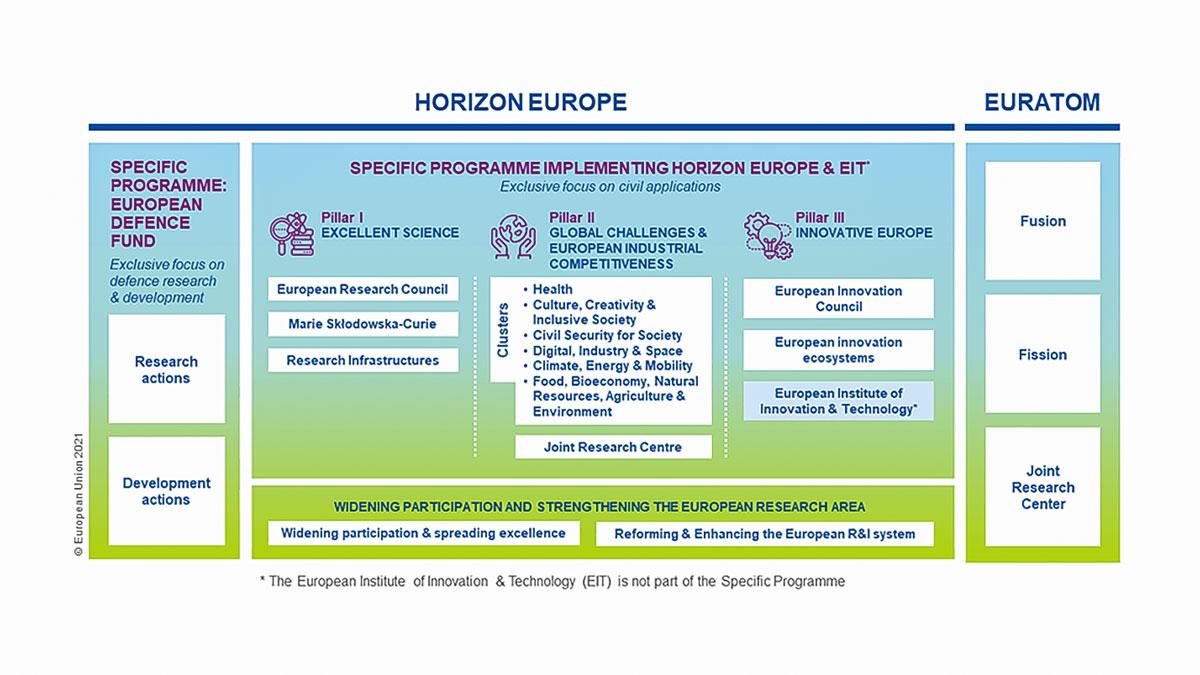 Horizon-Europe-First-Strategic-Plan-2021-2024