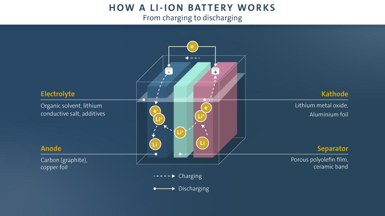 How li-ion battery works
