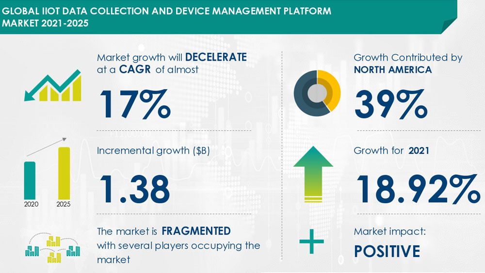 Global-IIoT-Data-Collection-and-Device-Management-Platform-Market-2021-2025