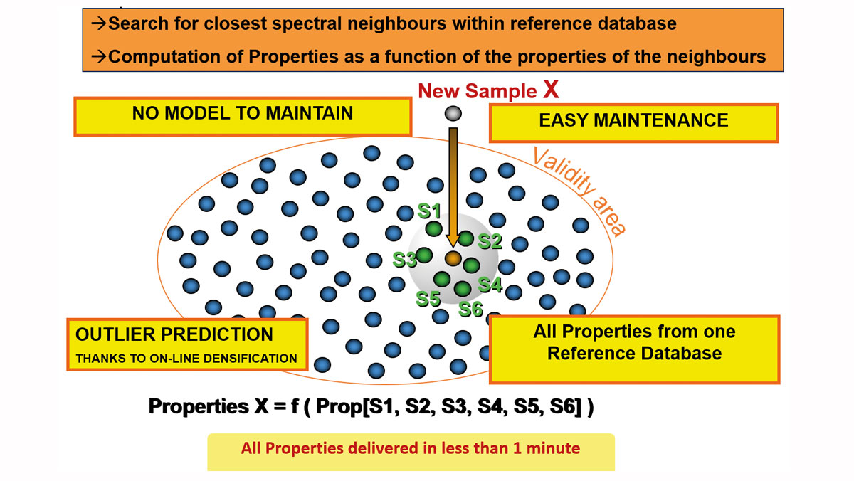 Figure-1-Spectra-matching-for-prediction-of-Properties-by-topnir