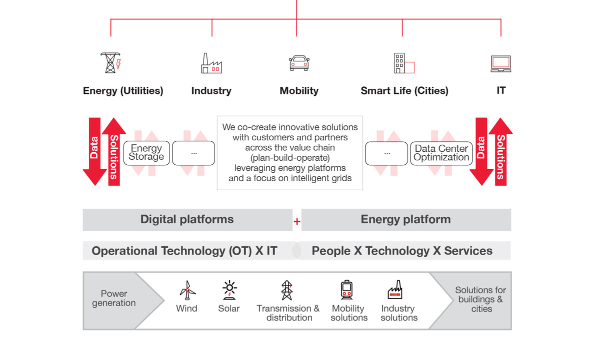 HCL-to-Build-a-New-Greenfield-Digital-Foundation-for-Hitachi-ABB-Power-Grids