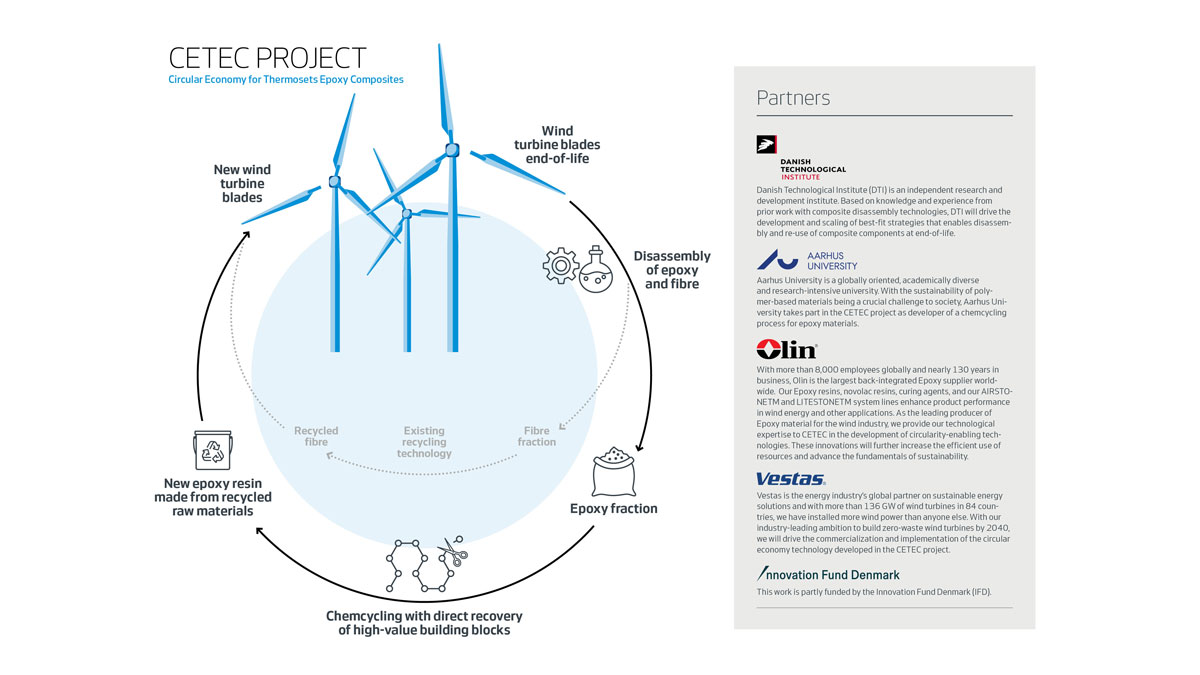 New-Technology-for-Full-Recyclability-of-Wind-Turbine-Blades