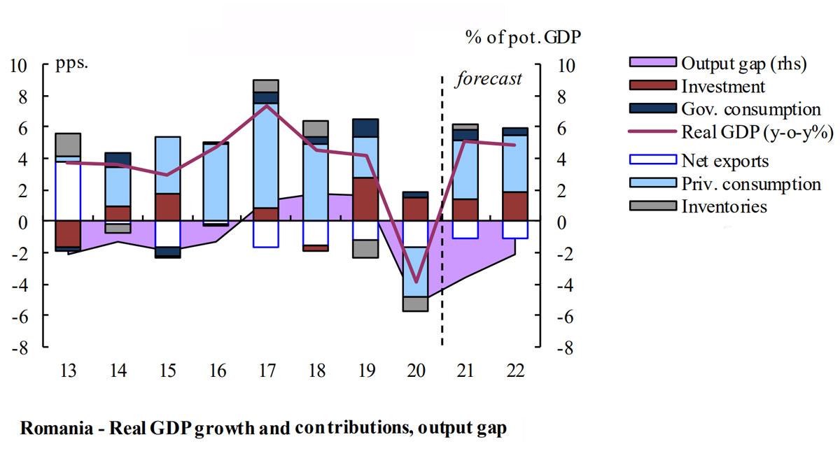 Romania-Europes-Economic-Growth-Champion-in-Q1-2021