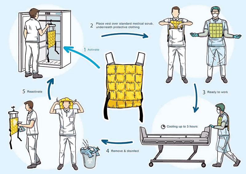 cooling-vests-fig-2