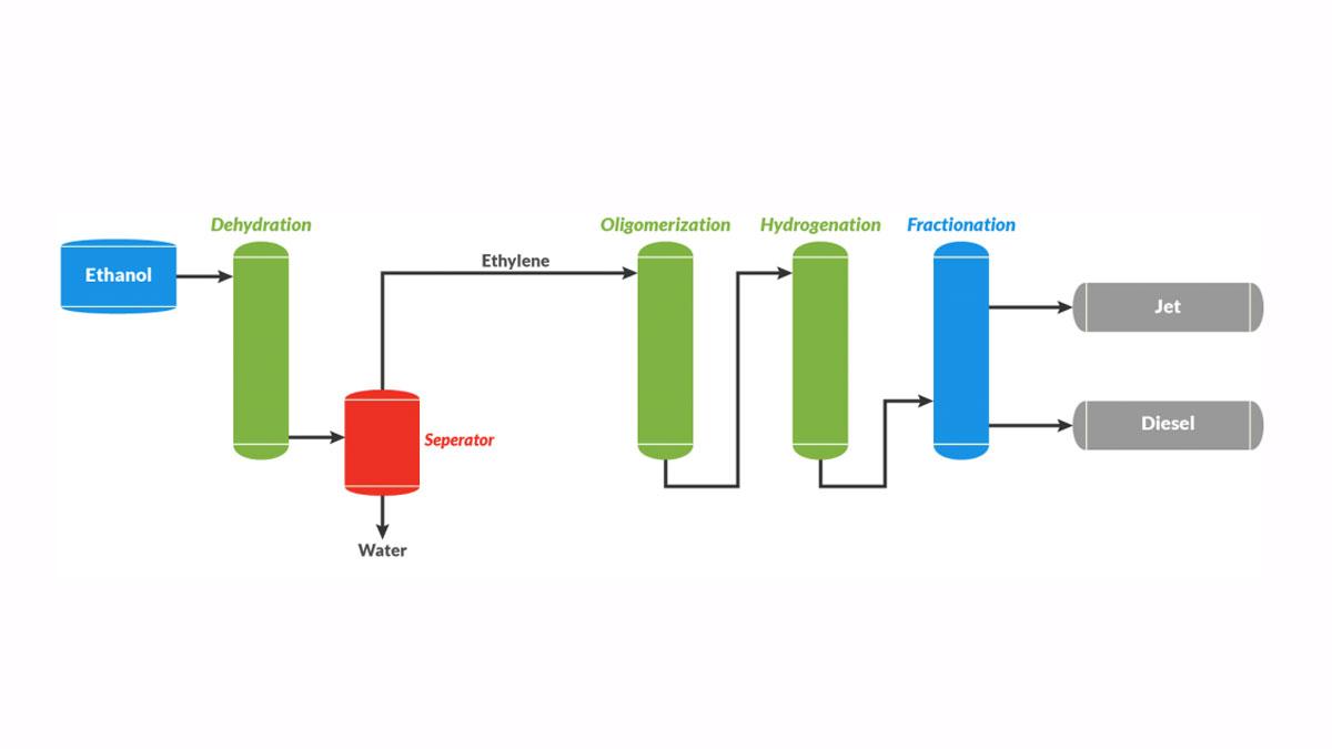 technip-energies-first-hummingbird-catalyst-supply-for-lanzajet-biorefinery