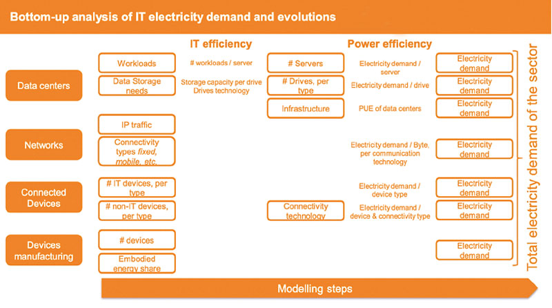 Analysis-of-IT-electricity-demand