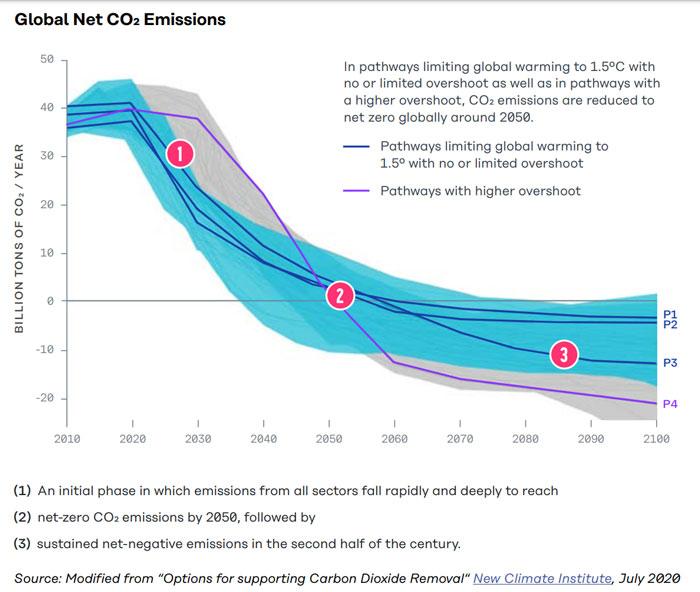 Global-Net-CO2-Emissions