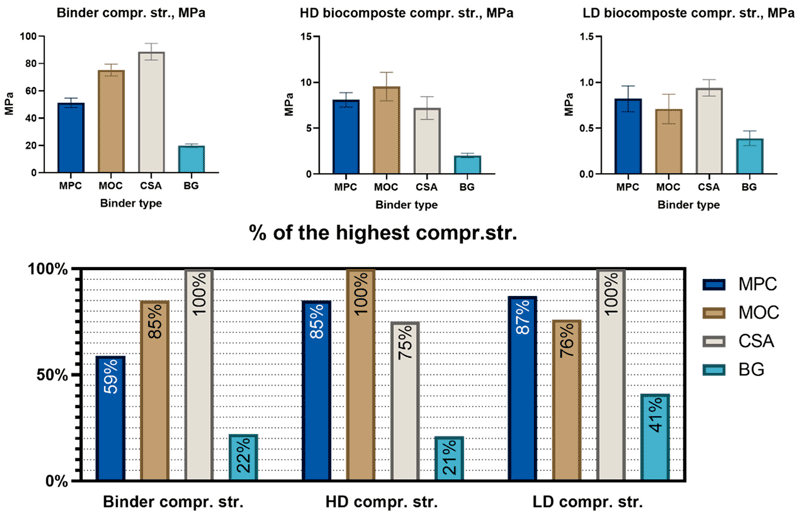 eco-binder-stats