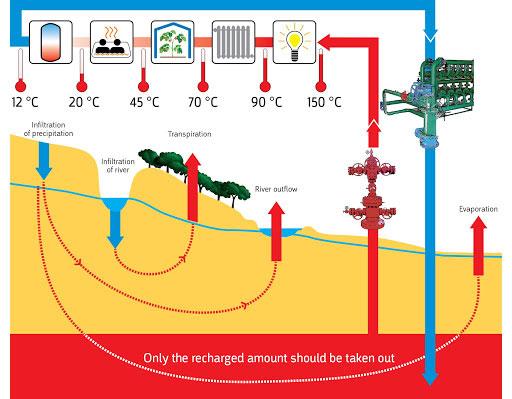 Geothermal DARLINGe