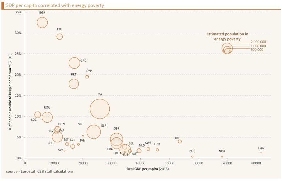 GDP-per-capita-energy-poverty