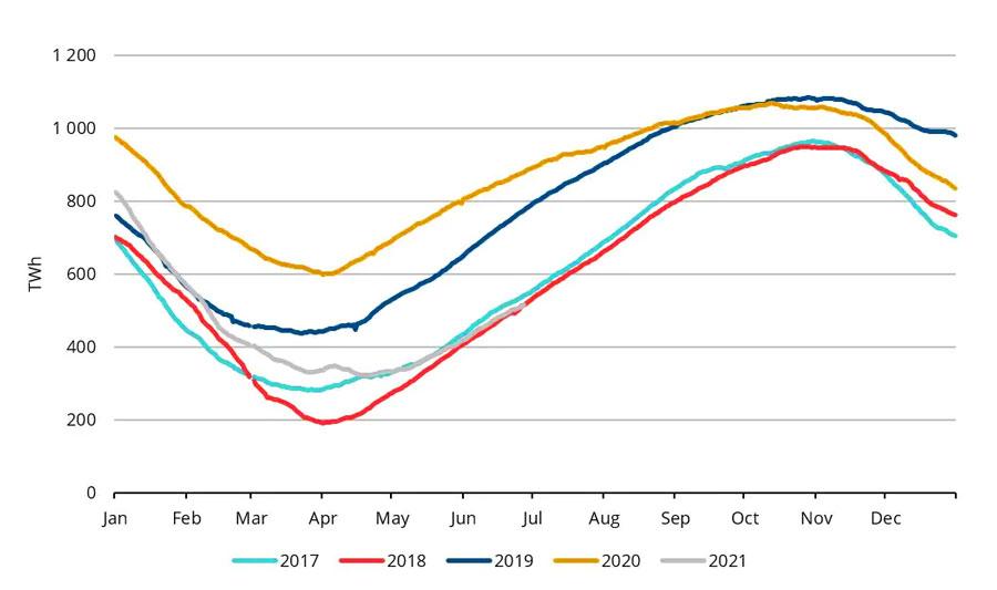 Gas-in-European-storage-seasonal-2017-2021-AGSI