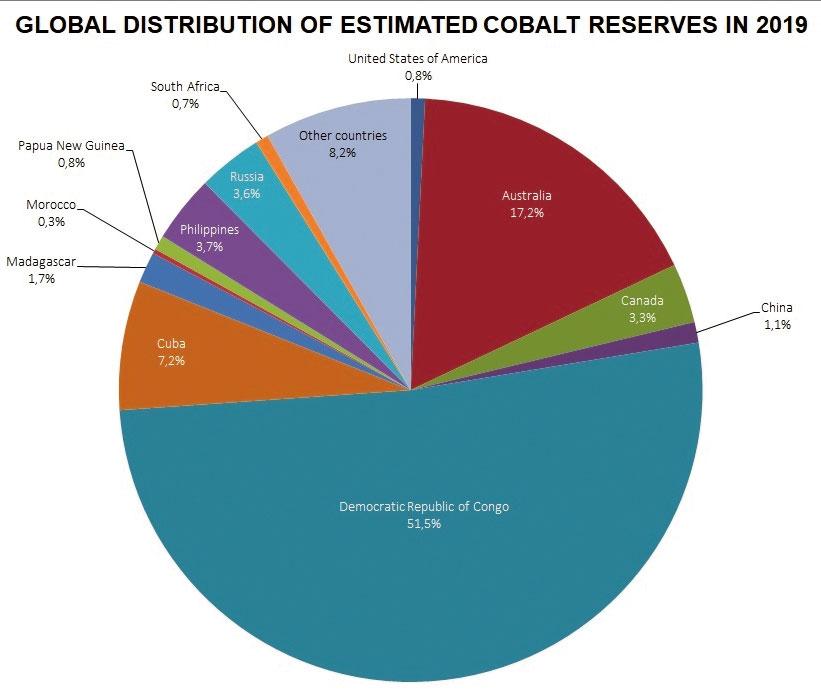 Global-distribution-cobalt