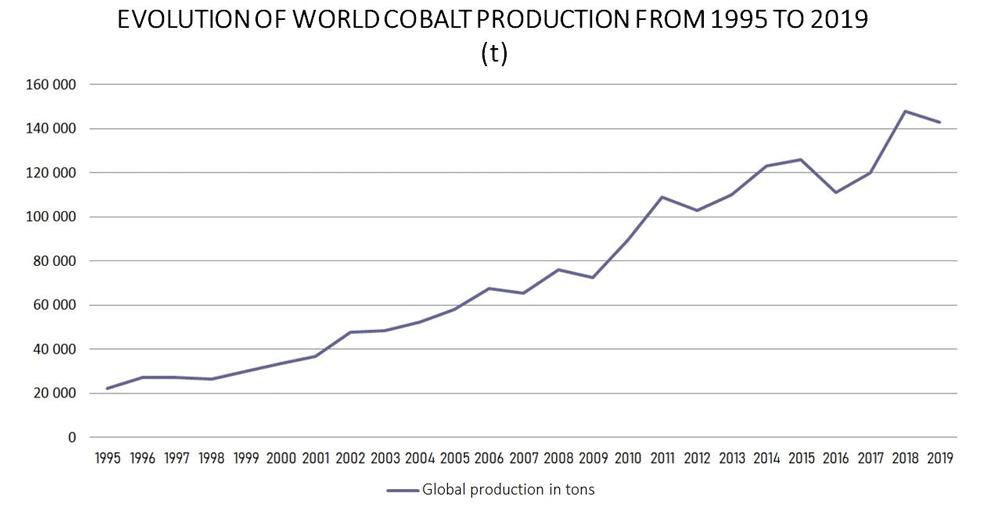 Global-production-cobalt