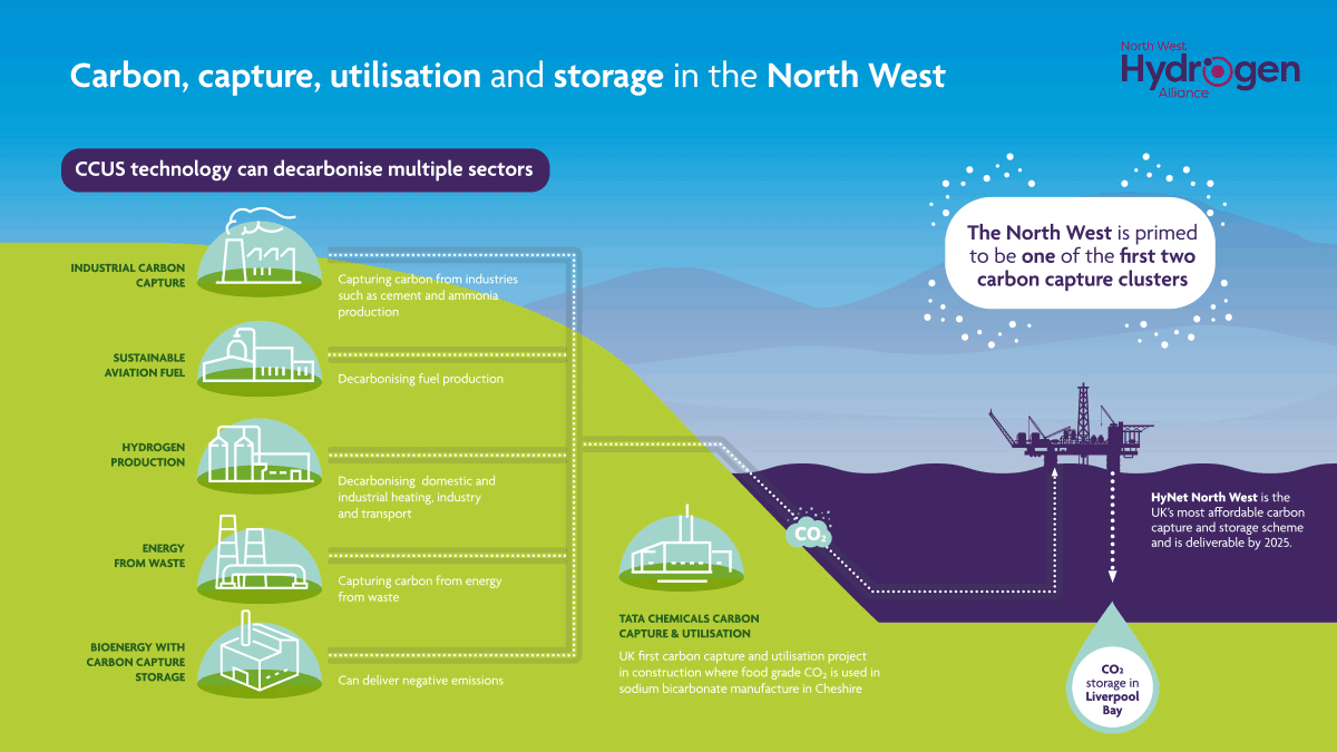 NWHA-to-Be-UK-First-Carbon-Capture-Cluster