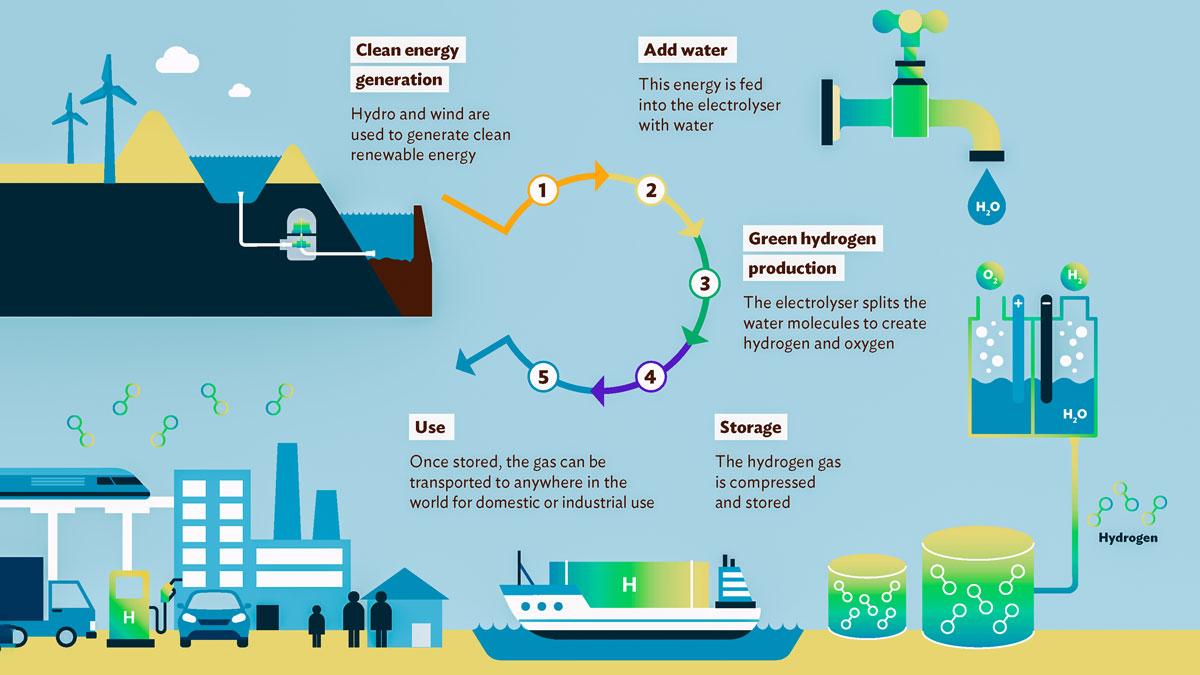 Renewable-hydrogen