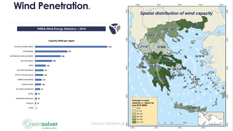 αιολική διείσδυση στην Ελλάδα