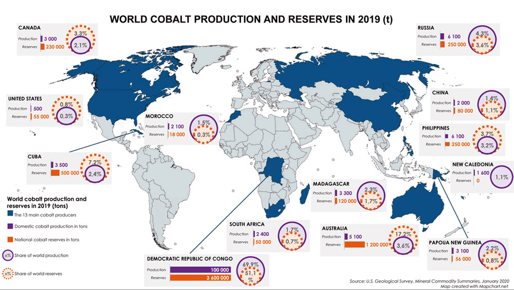 world-cobalt-production