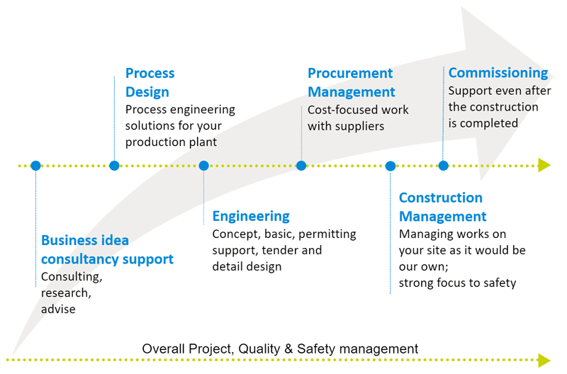 A-full-range-of-services-for-the-investment-project-from-a-business-idea-to-commissioning