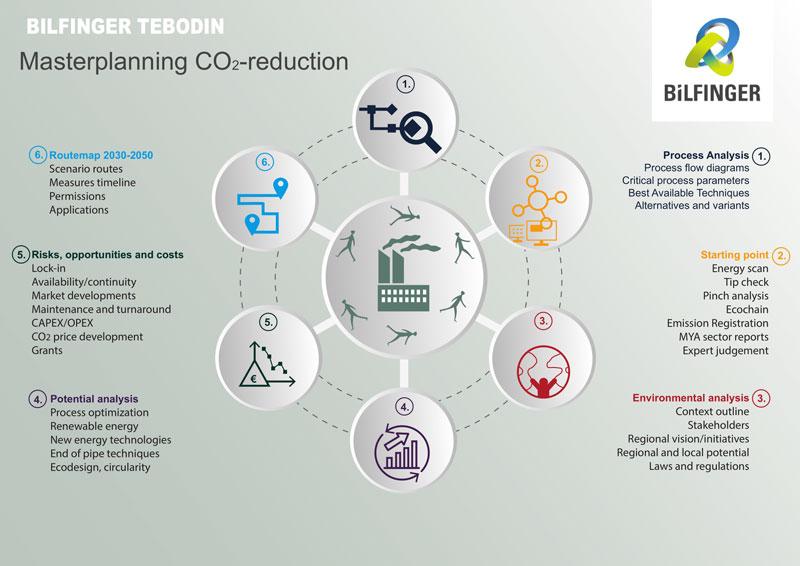 Bilfinger-Tebodin-CO2-reduction-masterplannig