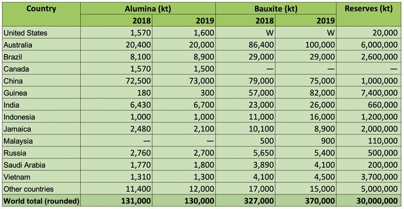 World-bauxite-production