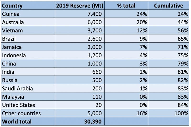 World-bauxite-reserves