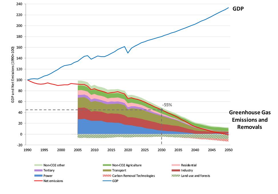 ghg-emissions-removal
